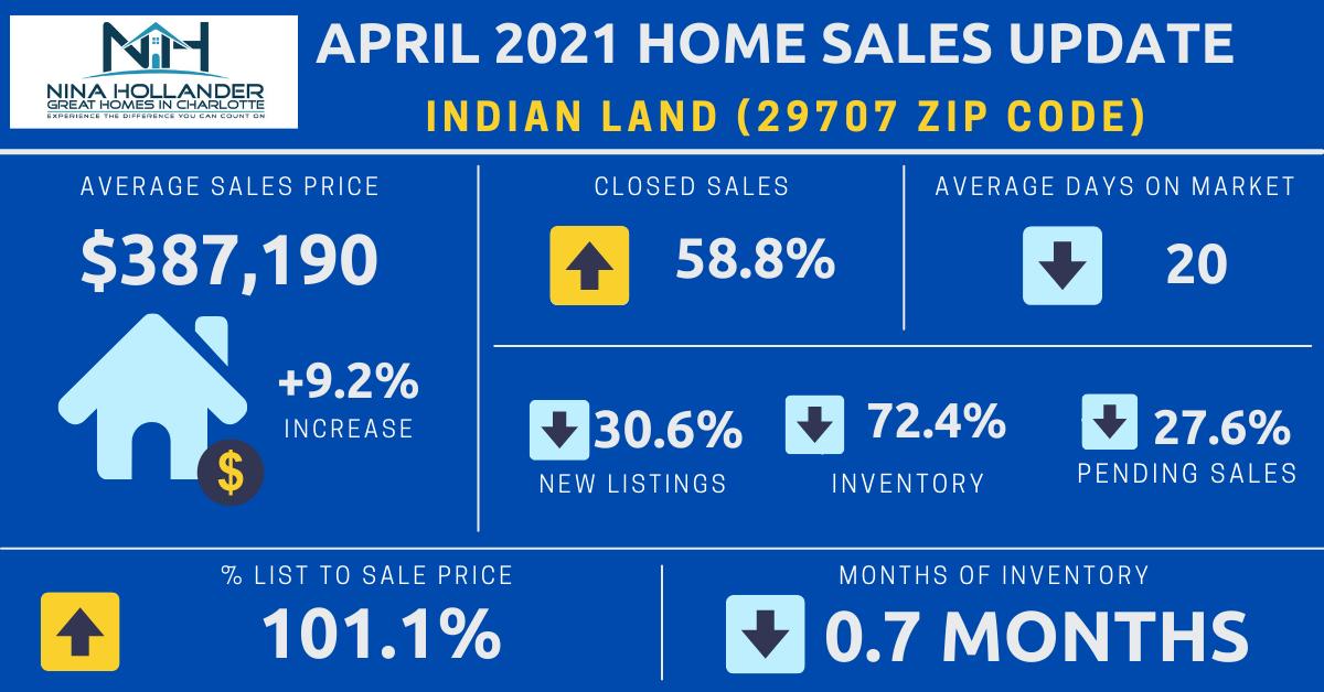 Indian Land Real Estate Report: April 2021