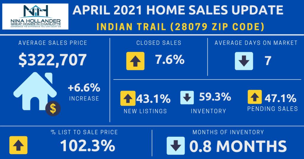 Indian Trail/28079 Zip Code Housing Market Report April 2021