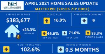 Matthews/28105 Zip Code Housing Market Update April 2021