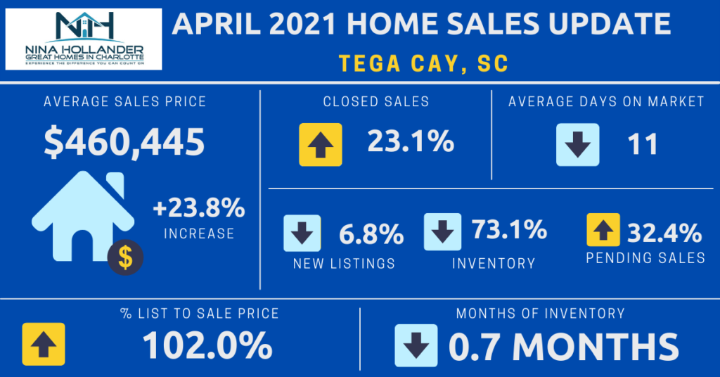 Tega Cay, SC Home Sales Update April 2021