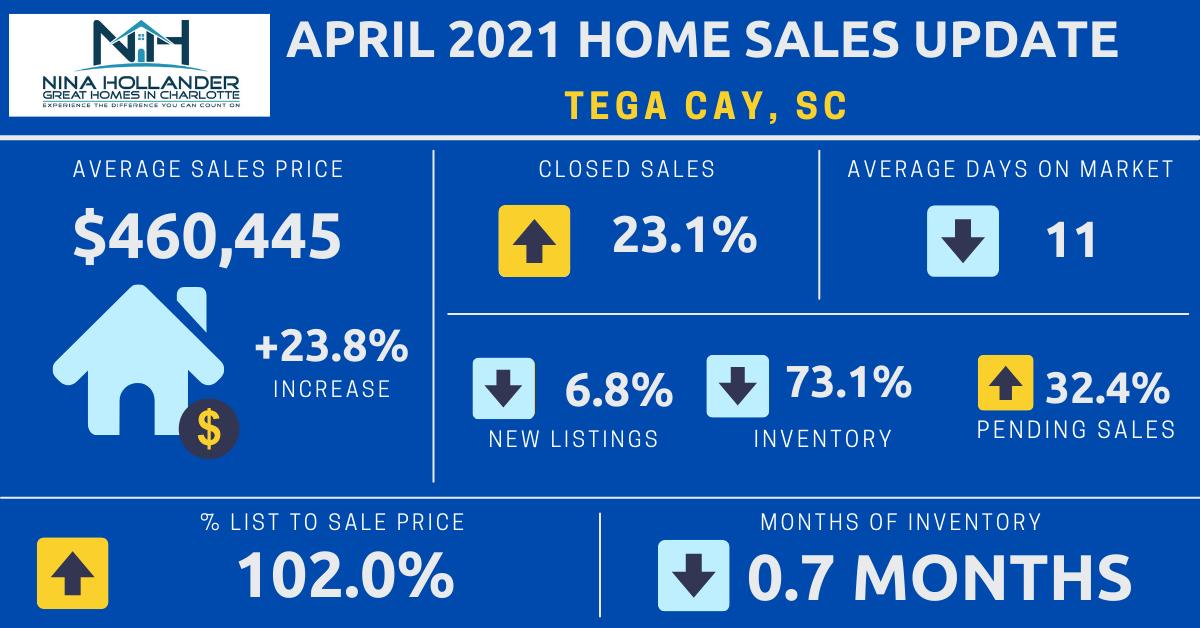 Tega Cay, SC Real Estate Report: April 2021