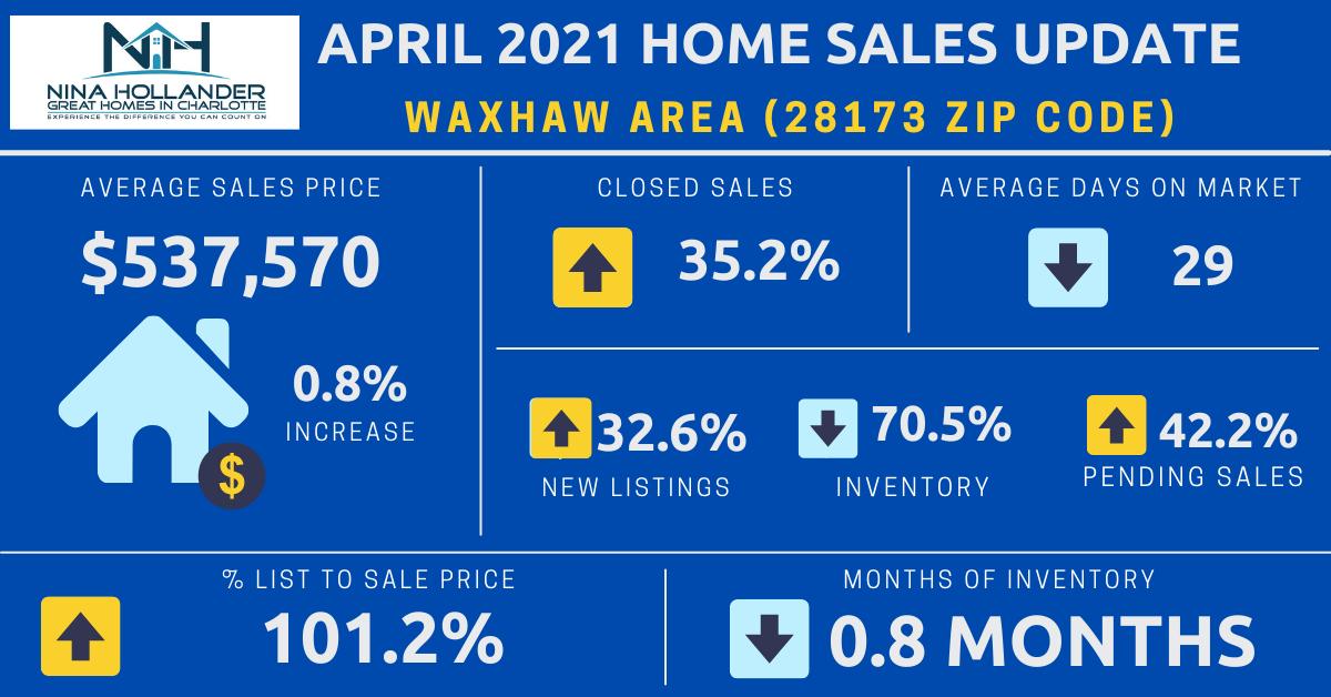 Waxhaw (28173 Zip Code) Real Estate Report: April 2021