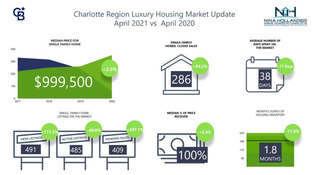 Luxury Home Sales In Charlotte Region April 2021