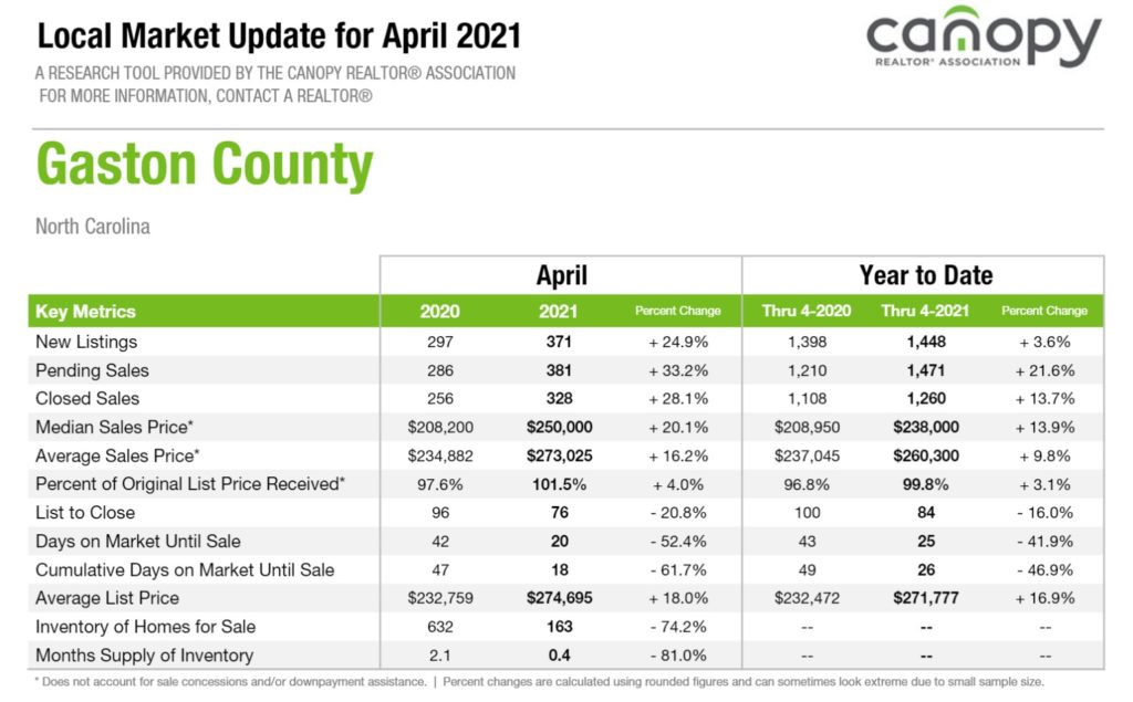 Gaston County, NC Housing Market Snapshot April 2021