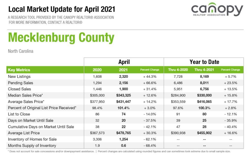 Mecklenburg County Housing Market Snapshot April 2021