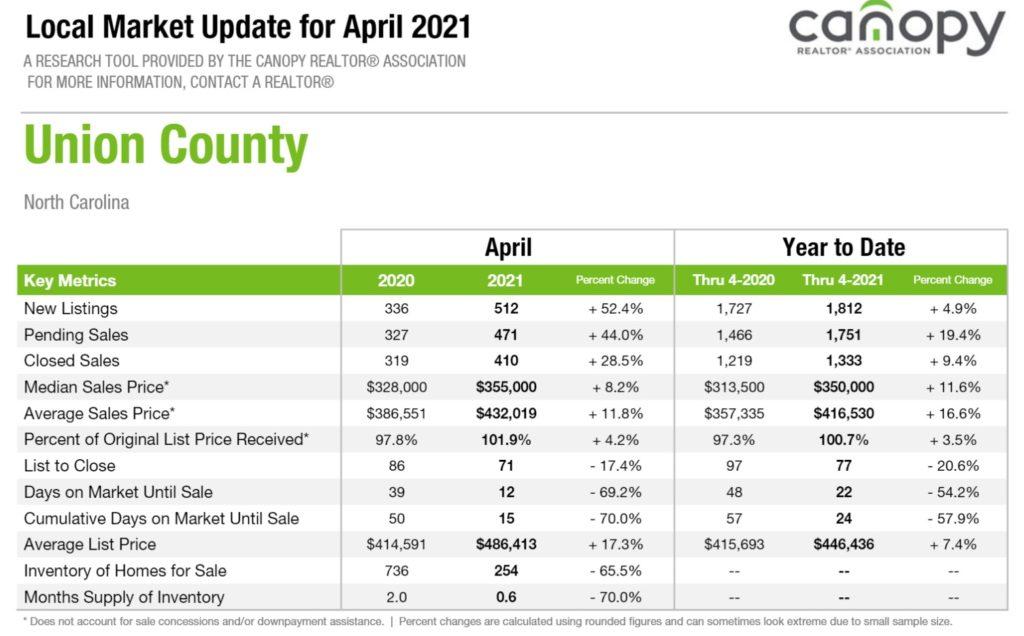 Union County, NC Housing Market Snapshot April 2021