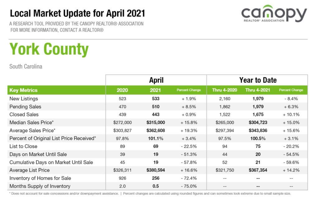 York County, SC Housing Market Snapshot April 2021