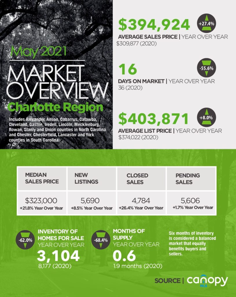 Housing Market Overview For Charlotte Region May 2021