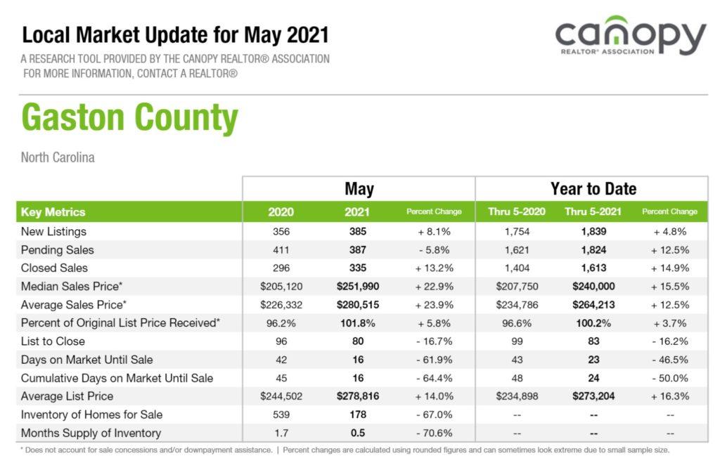 Gaston County NC Real Estate Snapshot May 2021