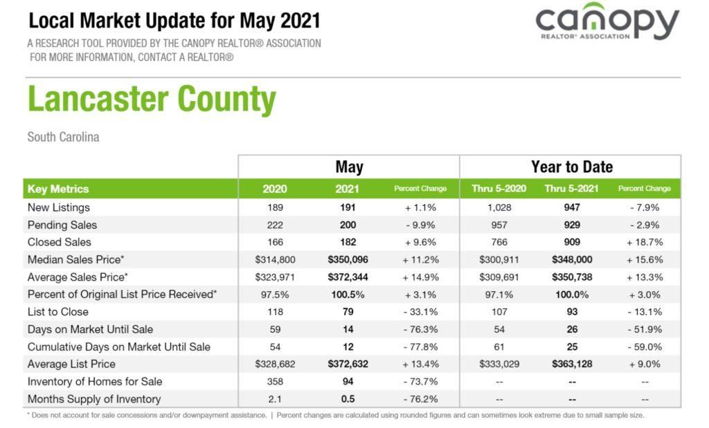 Lancaster County SC Real Estate Snapshot May 2021
