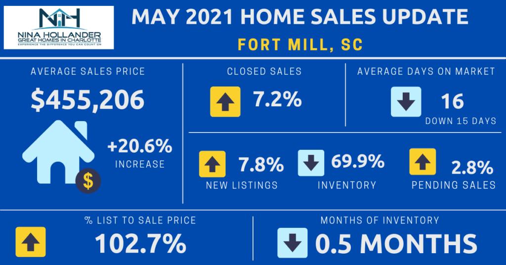 Fort Mill SC May 2021 Housing Market Snapshot