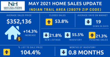 Indian Trail/28079 Zip Code Real Estate Market Update May 2021