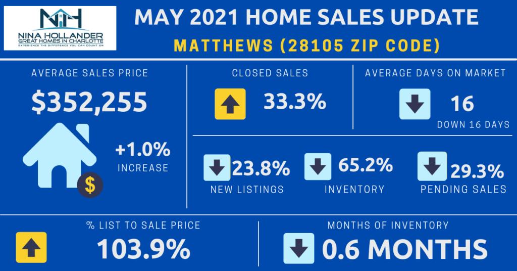 Matthews/28105 Zip Code Housing Market Snapshot For May 2021