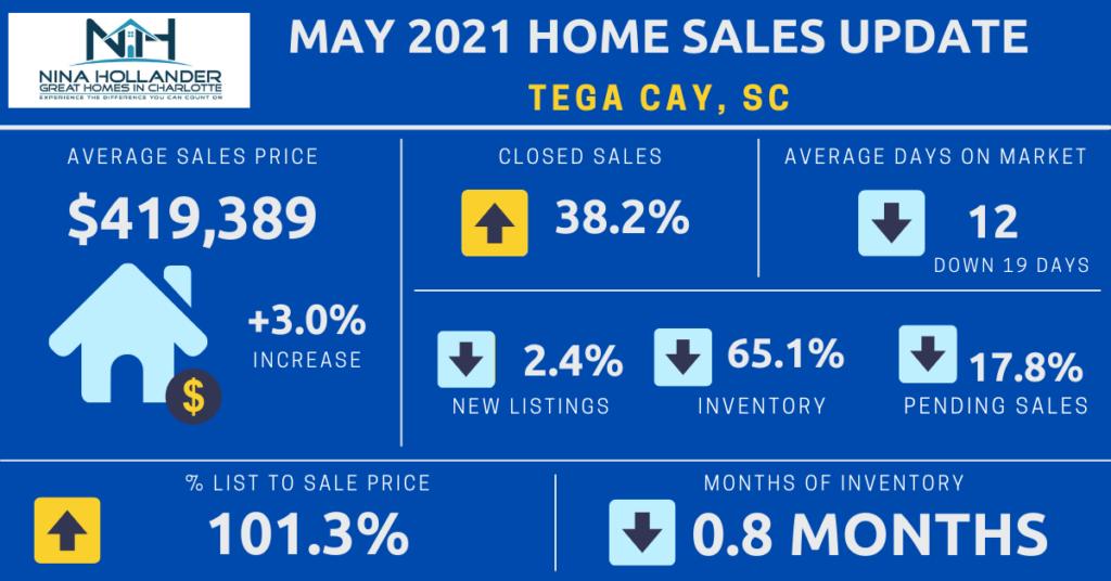 Tega Cay Housing Market Report May 2021