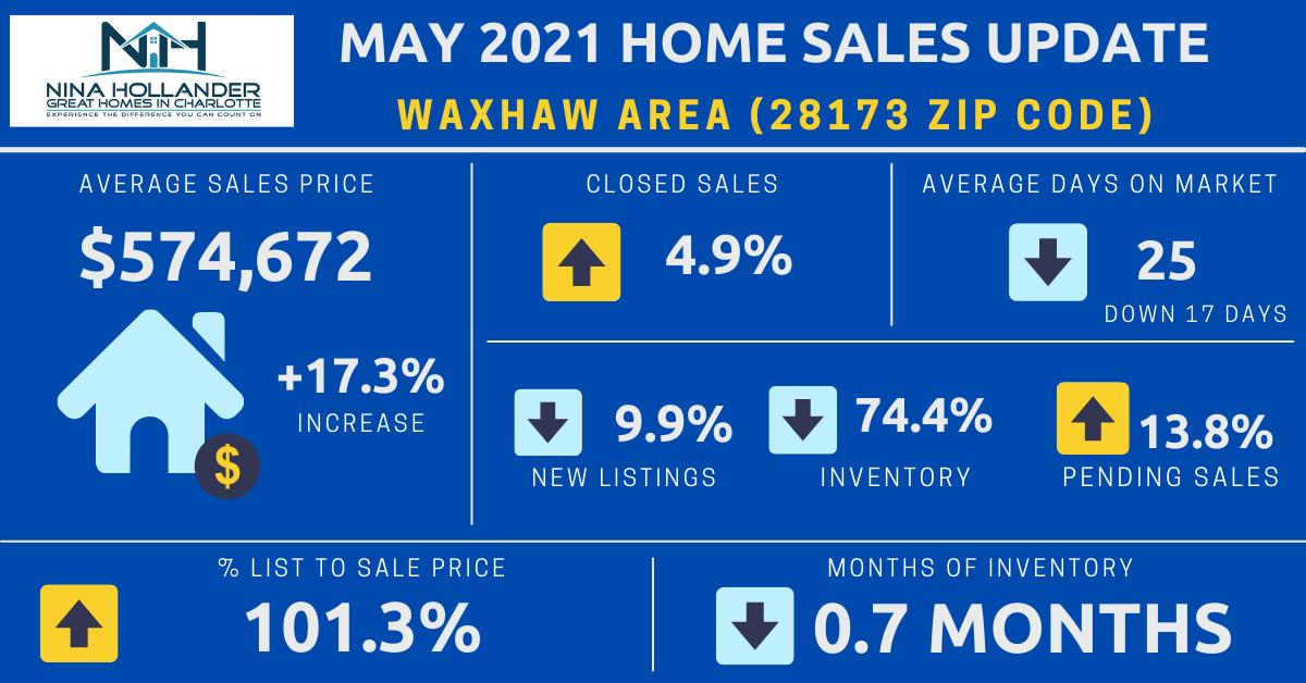 Waxhaw (28173 Zip Code) Real Estate Report: May 2021