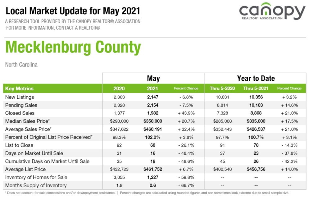 Home Sales Snapshot For Mecklenburg County May 2021