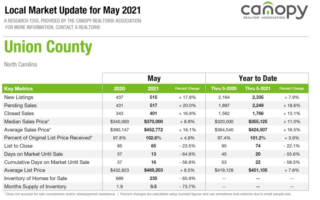 Union County NC Real Estate Snapshot May 2021