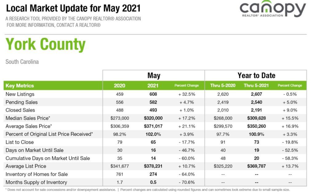 York County SC Real Estate Snapshot May 2021