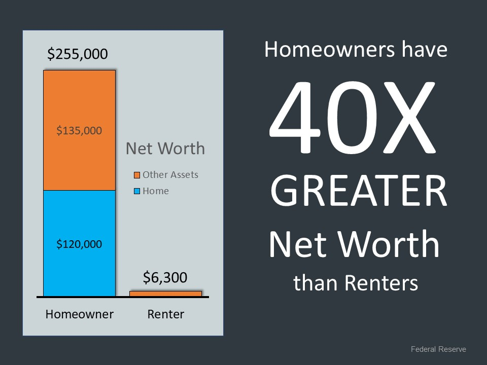 Homeowners have 40x more wealth than renters