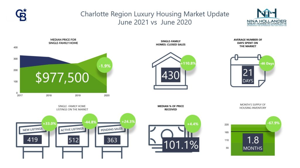 Luxury Home Sales Report For Charlotte Region June 2021