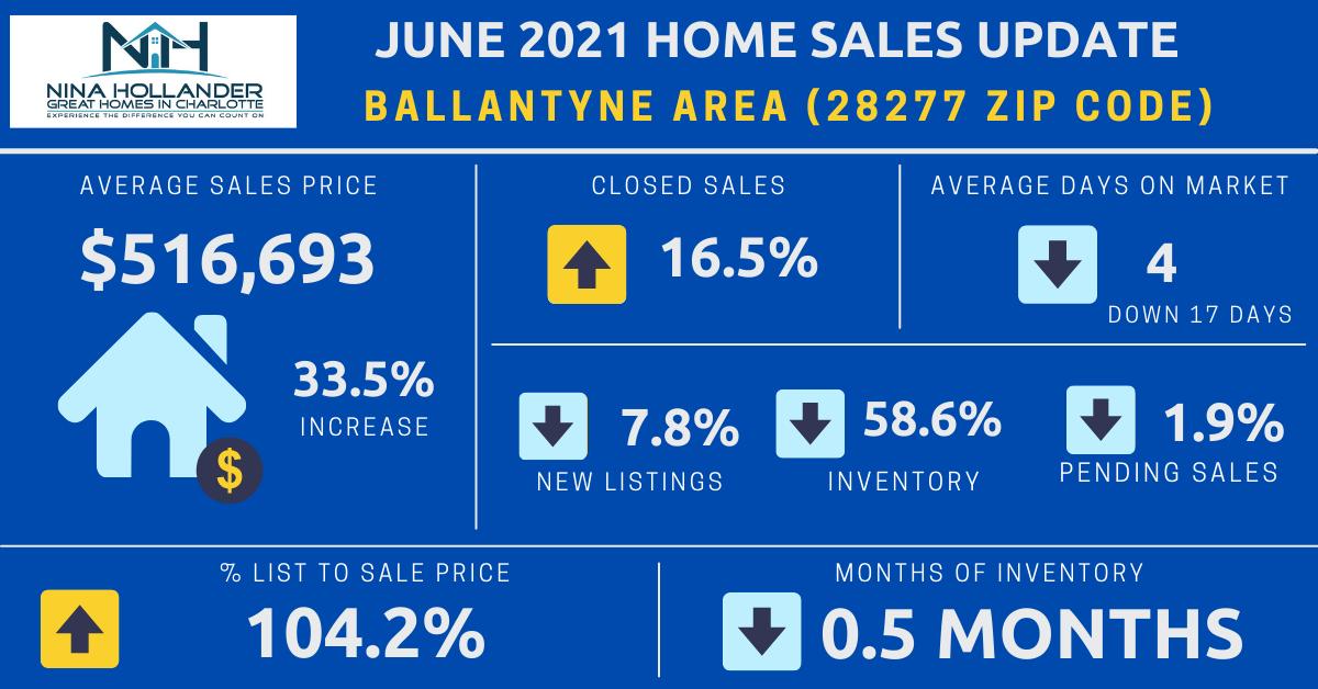 Ballantyne (28277 Zip Code) Real Estate Report: June 2021