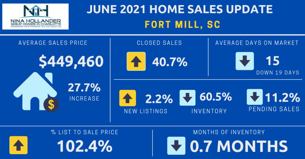 Fort Mill, SC Housing Market Report for June 2021