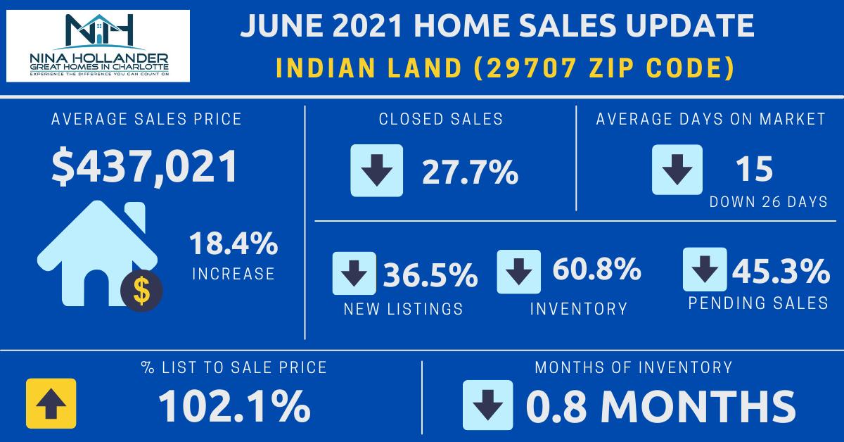 Indian Land Real Estate Report: June 2021