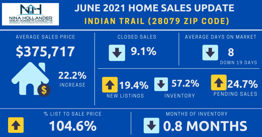 Indian Trail/28079 Zip Code Housing Market Snapshot June 2021