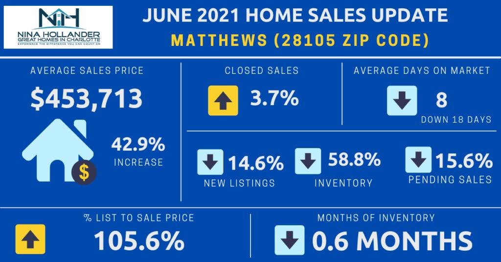 Matthews/28105 Zip Code Housing Market Report June 2021