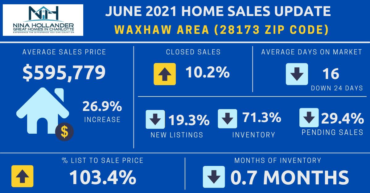 Waxhaw (28173 Zip Code) Real Estate Report: June 2021