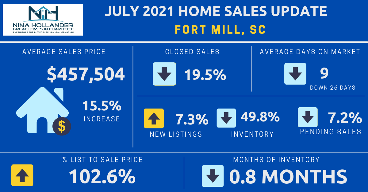 Fort Mill, SC Real Estate Report: July 2021