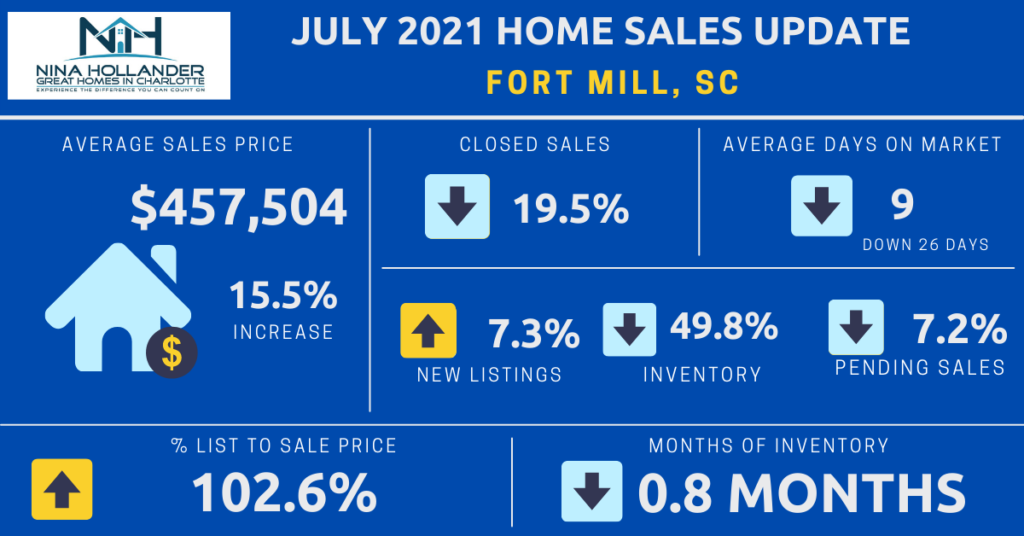 Fort Mill, SC Housing Market Report July 2021