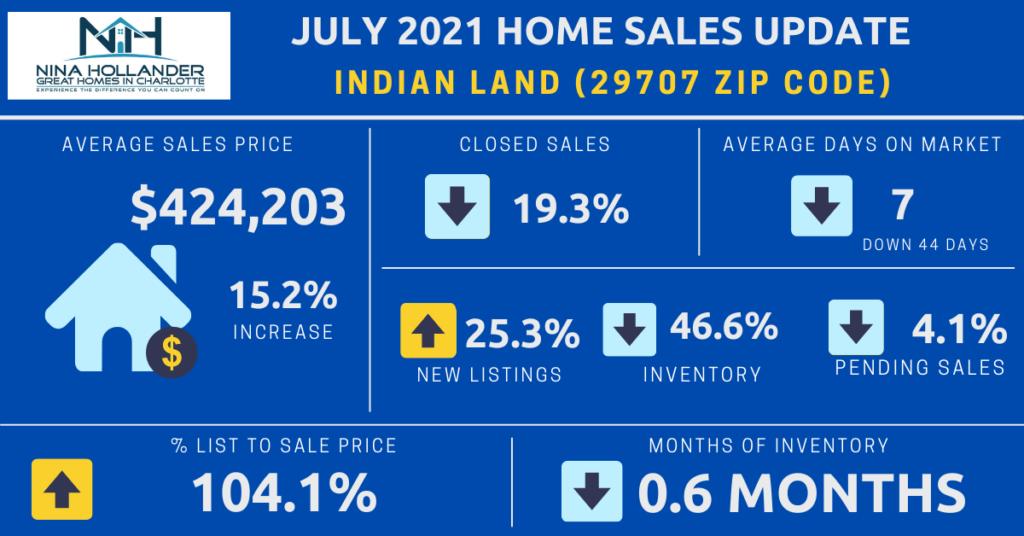 Indian Land/29707 Zip Code Real Estate Report July 2021