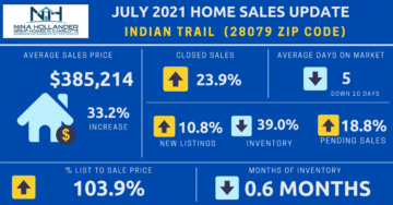 Indian Trail/28079 Zip Code Real Estate Report July 2021