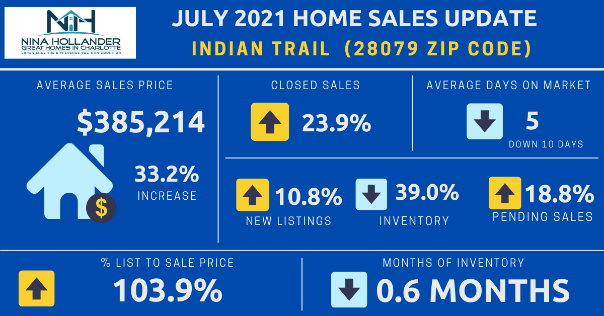Indian Trail, NC Real Estate Report: July 2021
