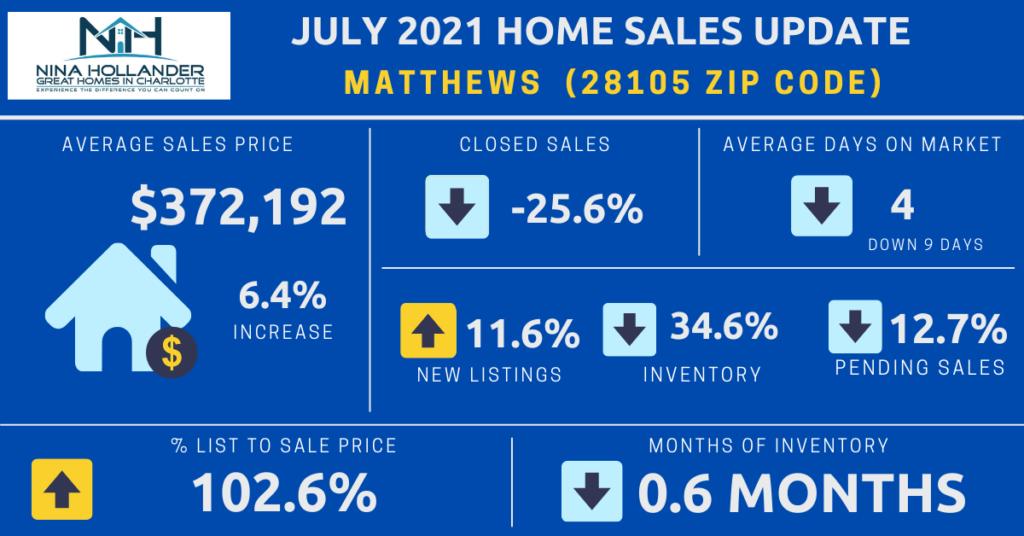 Matthews/28105 Zip Code Real Estate Report July 2021