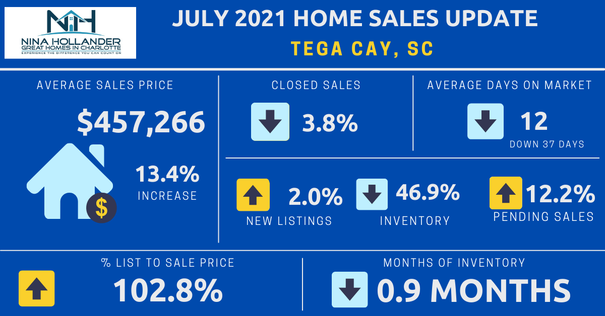 Tega Cay, SC Real Estate Report: July 2021
