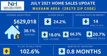 Waxhaw/28173 Zip Code Real Estate Report July 2021