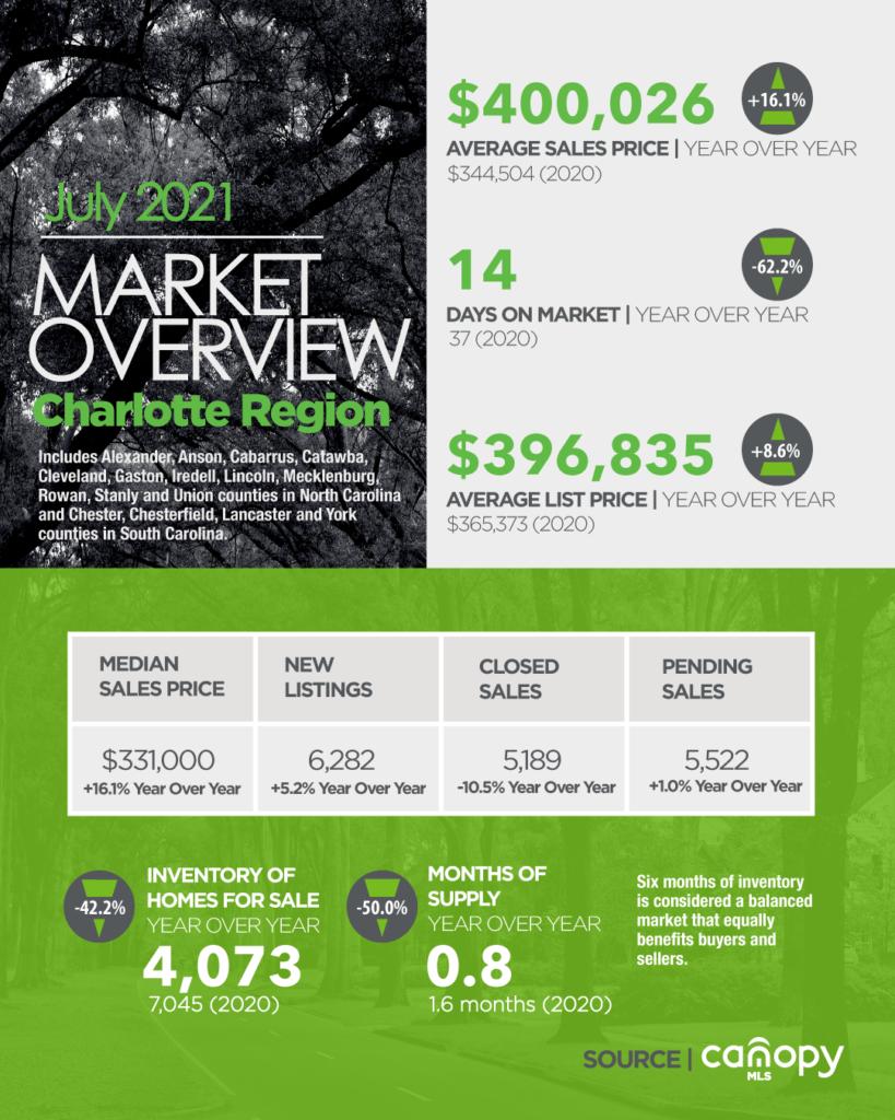 Real Estate Update For Charlotte Region July 2021