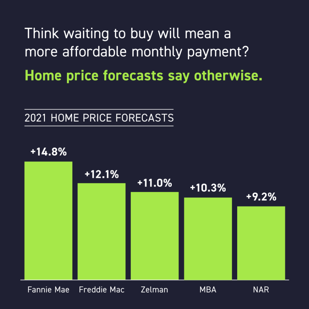 Don't wait to buy; cost will go up