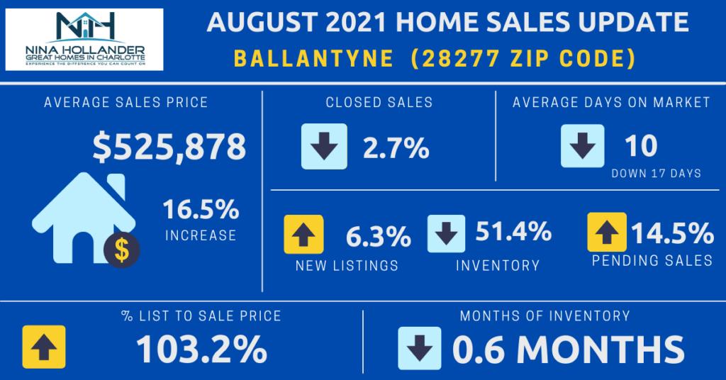 Ballantyne/28277 Zip Code Home Sales Report August 2021