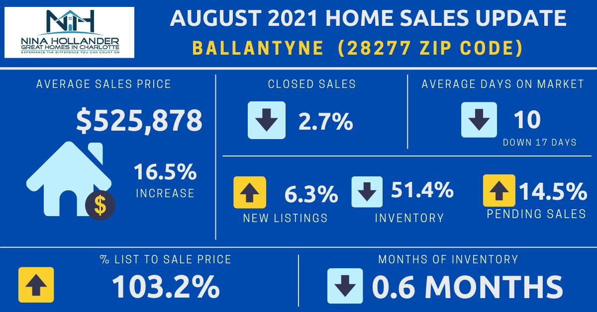 Ballantyne (28277 Zip Code) Real Estate Report: August 2021