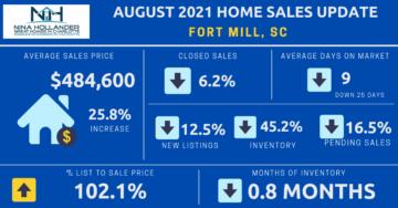 Fort Mill, SC Housing Market Report August 2021