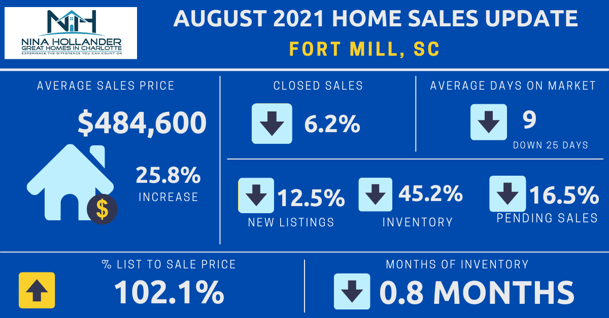 Fort Mill, SC Real Estate Report: August 2021