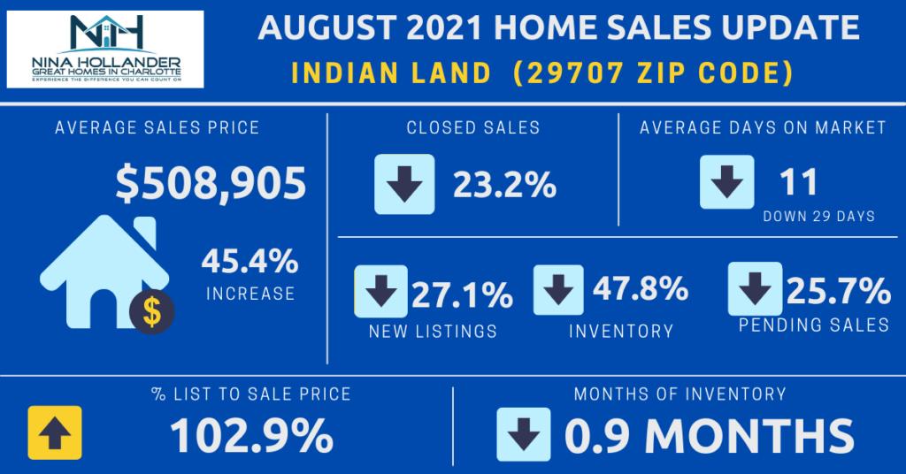 Indian Land SC Housing Market Snapshot August 2021