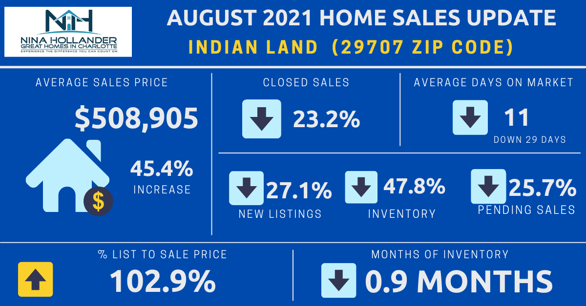 Indian Land Real Estate Report: August 2021