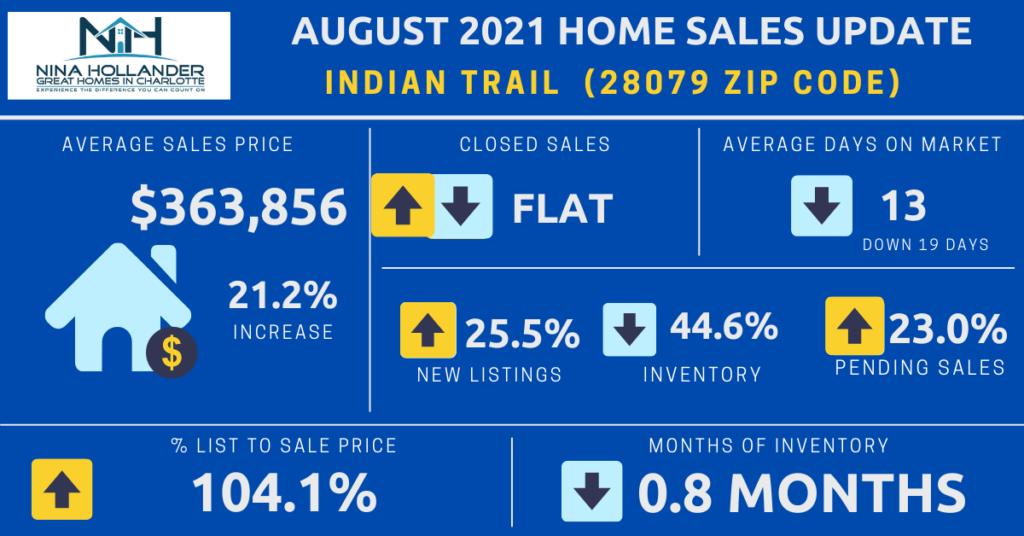 Indian Trail/28079 Zip Code Housing Market Snapshot August 2021