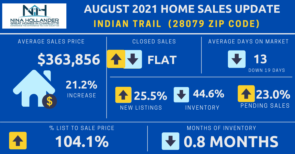 Indian Trail, NC Real Estate Report: August 2021