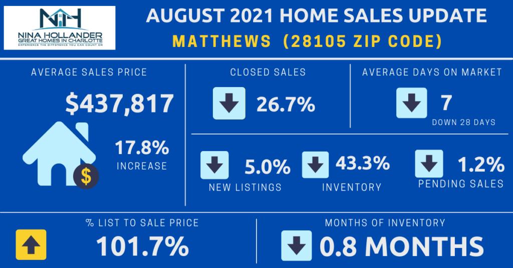 Matthews NC/28105 Zip Code Housing Market Report August 2021