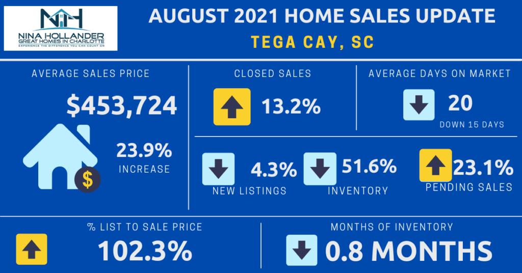 Tega Cay Housing Market Snapshot For August 2021